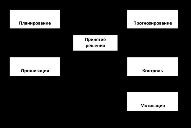 муниципального управления