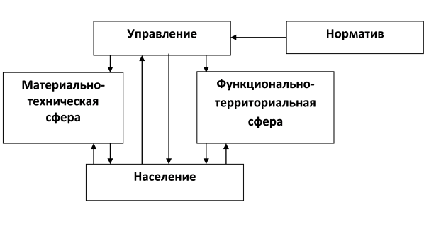 Рис. 1 Концептуальная схема